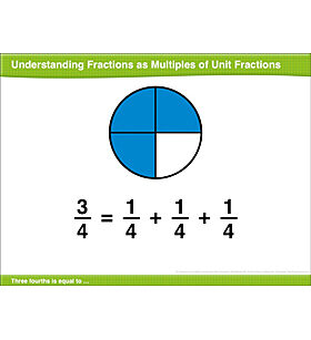 Understanding Fractions as Multiples of Unit Fractions: Math Lesson
