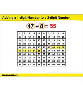 Math Review: Adding 1- and 2-Digit Numbers, Fact Families