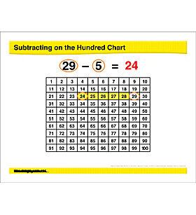 Math Review: Subtracting on a Hundreds Chart, Models for Tens and Ones