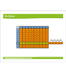 Math Review: Multiples, Subtract Fractions, Factor Pairs, Multiply Fractions