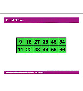 Math Review: Ratios, Fractions, Distributive Property, Expressions