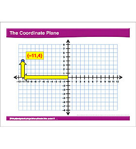 Math Review: Coordinate Plane, Area of Right Triangles, Ordered Pairs, Polygons