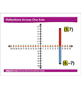 Math Review: Reflections Across One Axis and Finding the Area of Triangles, Parallelograms, and Trapezoids